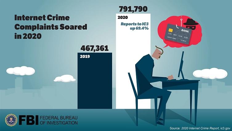 Internet crimes soared
